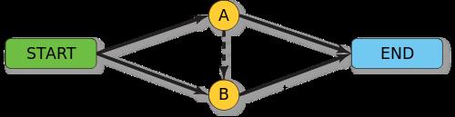 Направления потоков